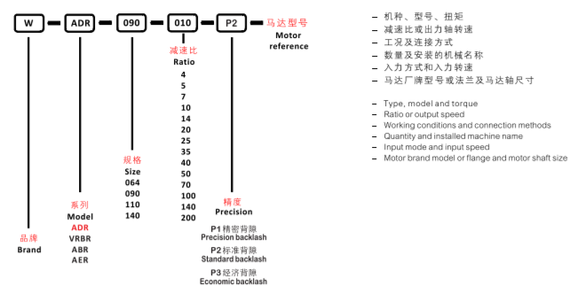 система обозначений ADR.