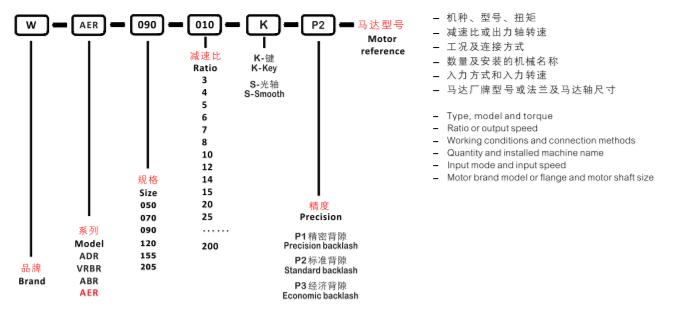 система обозначений AER.