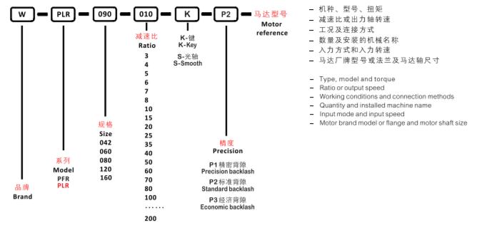 система обозначений PLR.