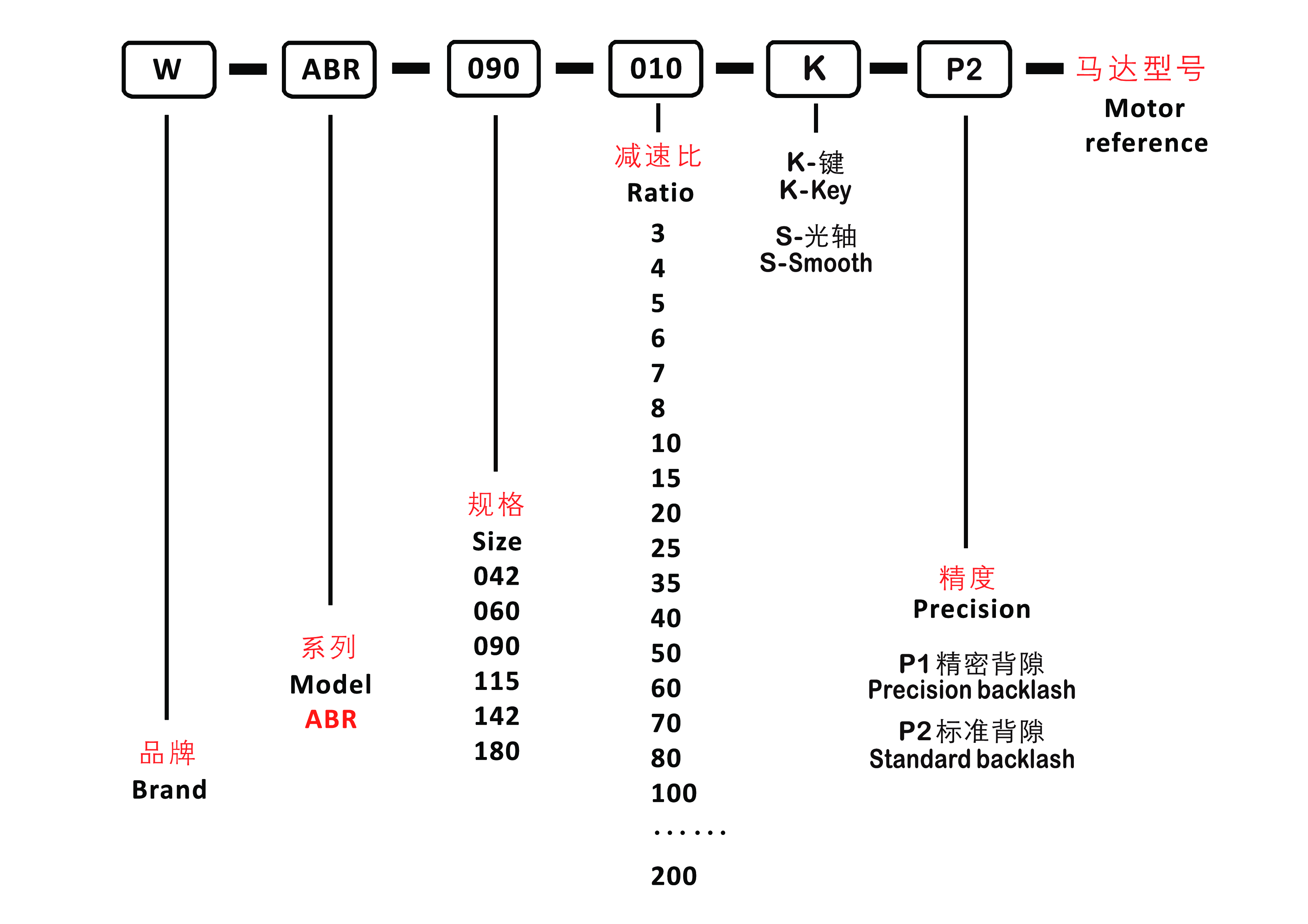 система обозначений ABR.