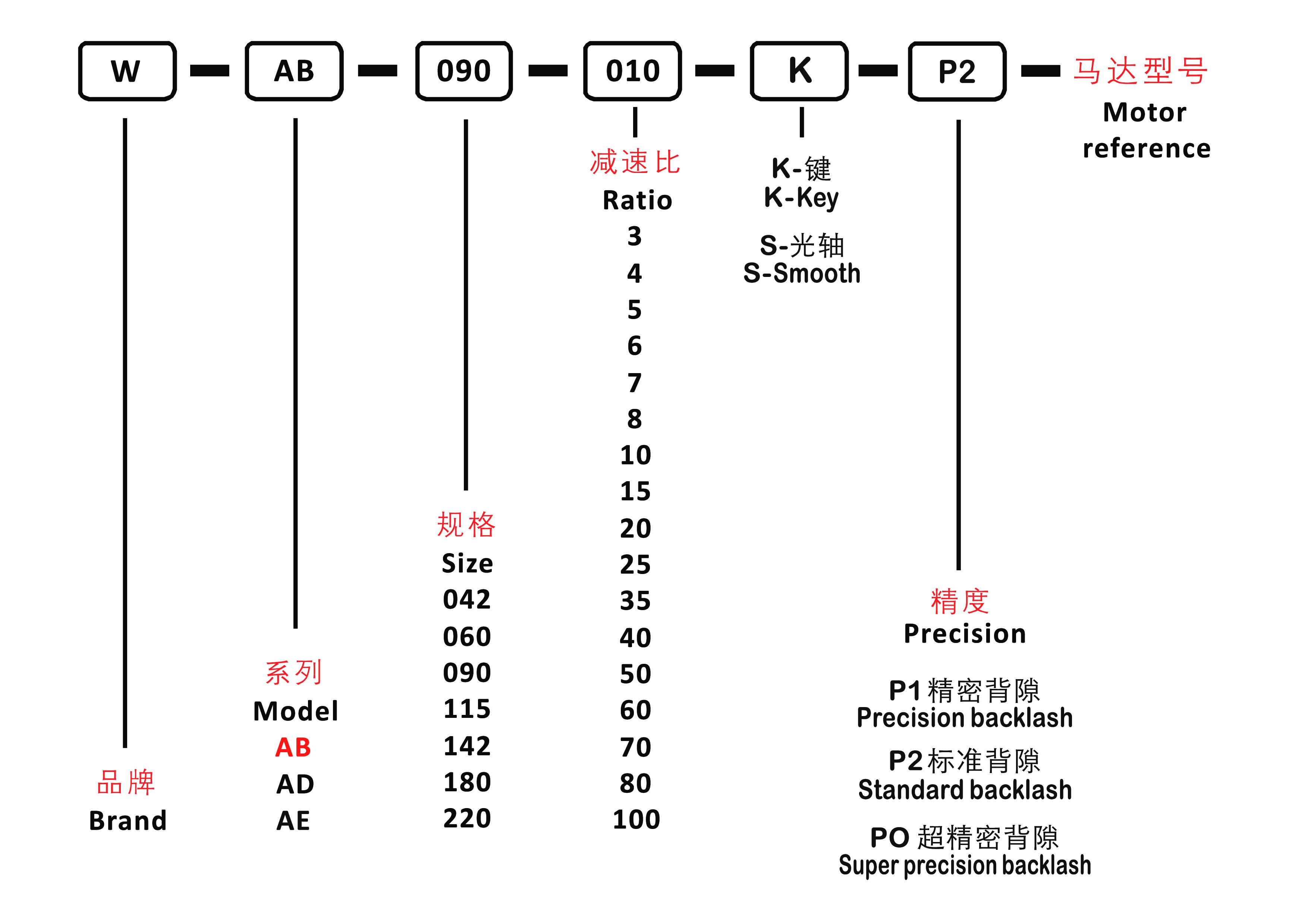 система обозначений AB.