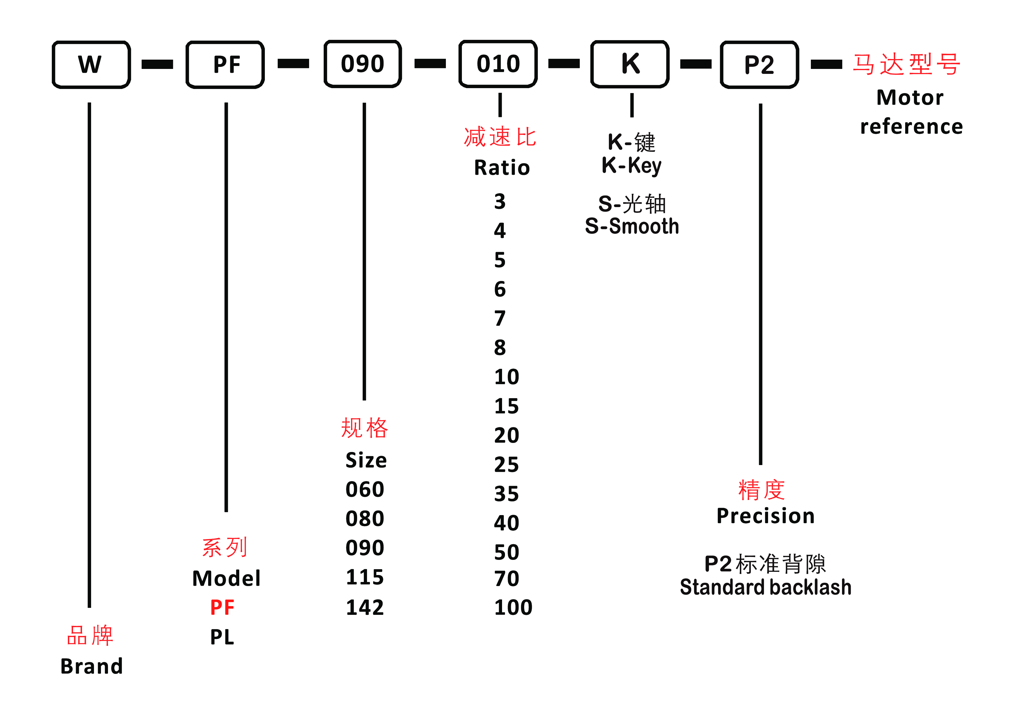 система обозначений PF.