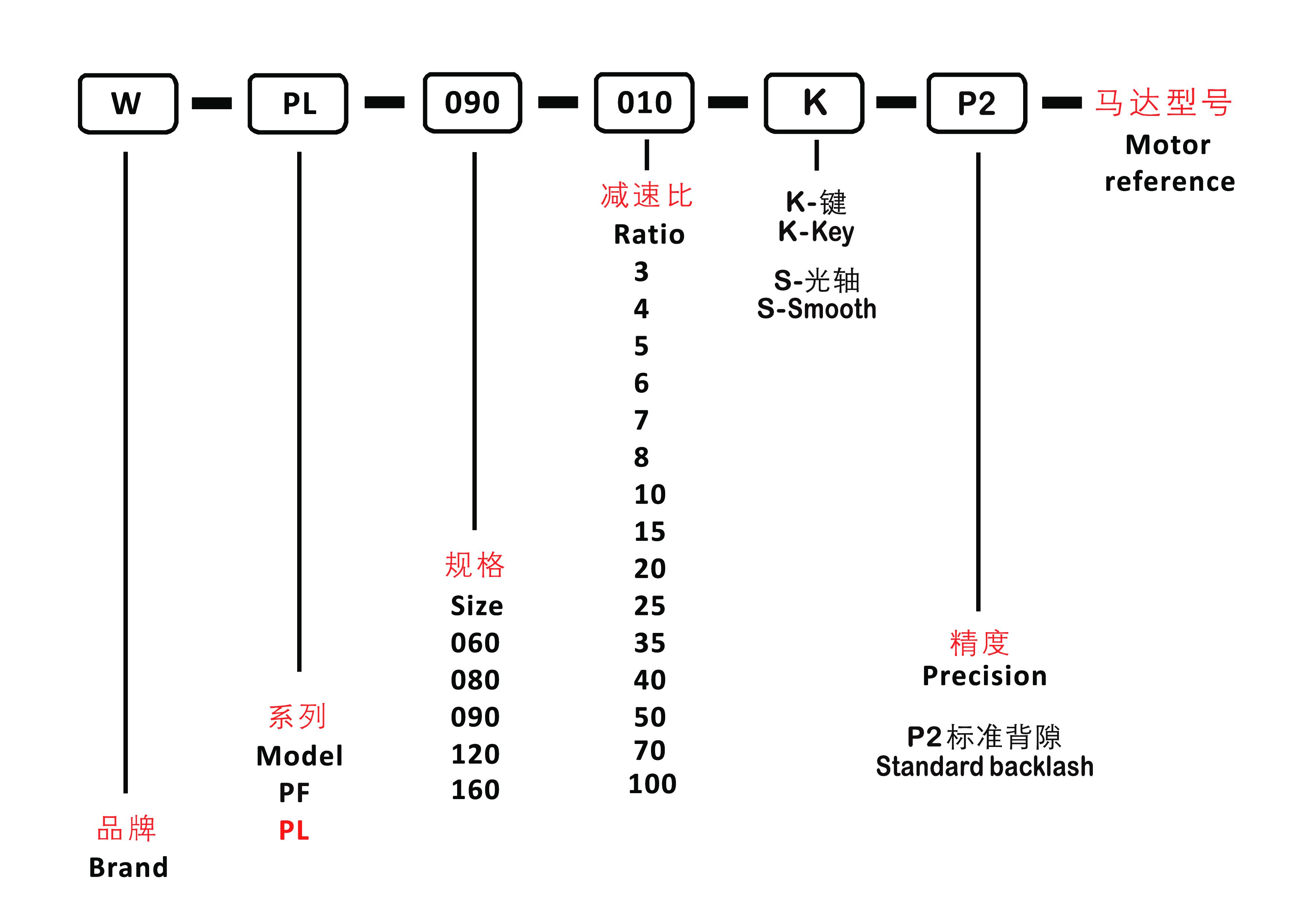 система обозначений PL.