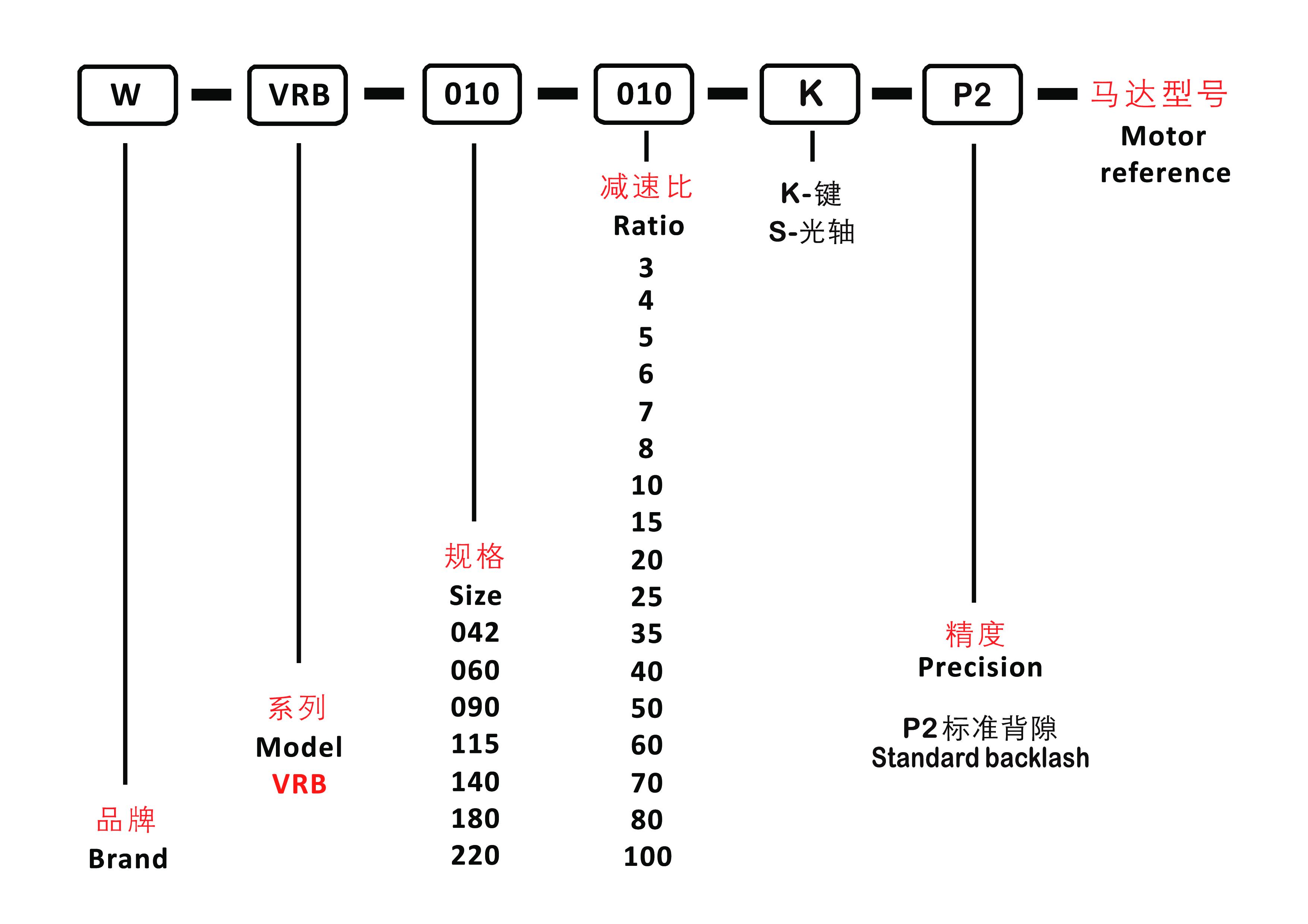 система обозначений VRB.